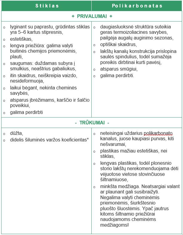 Stiklo polikarbonato skirtumai siltnamiui